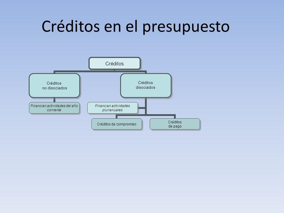 Créditos en el presupuesto Créditos no disociados Financian actividades del año corriente Créditos disociados Créditos de compromiso Créditos de pago