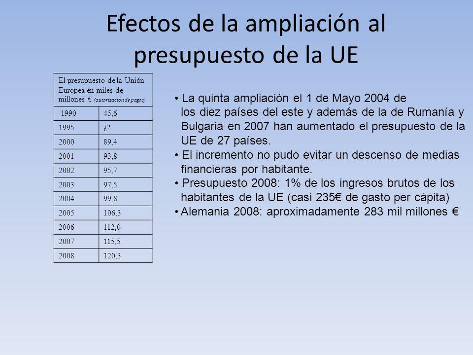 Efectos de la ampliación al presupuesto de la UE El presupuesto de la Uni ó n Europea en miles de millones (autorizaci ó n de pagos) 199045,6 1995 ¿?¿