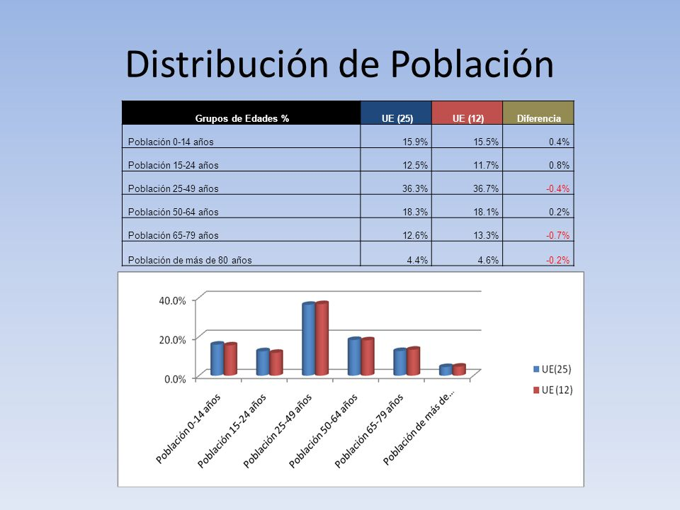 Distribución de Población Grupos de Edades %UE (25)UE (12)Diferencia Población 0-14 años15.9%15.5%0.4% Población 15-24 años12.5%11.7%0.8% Población 25-49 años36.3%36.7%-0.4% Población 50-64 años18.3%18.1%0.2% Población 65-79 años12.6%13.3%-0.7% Población de más de 80 años4.4%4.6%-0.2%