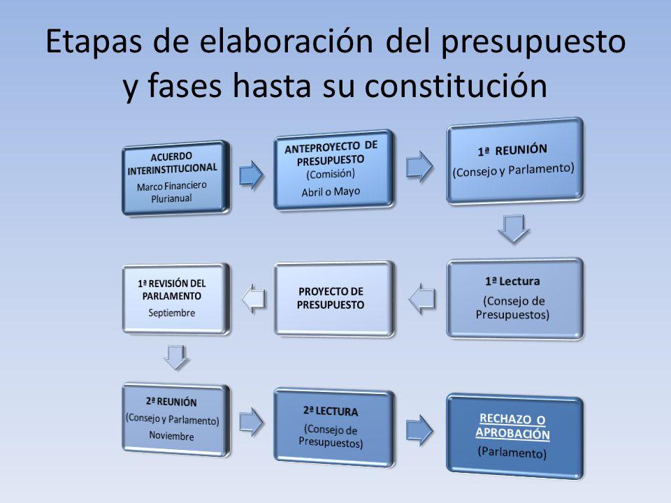 Etapas de elaboración del presupuesto y fases hasta su constitución
