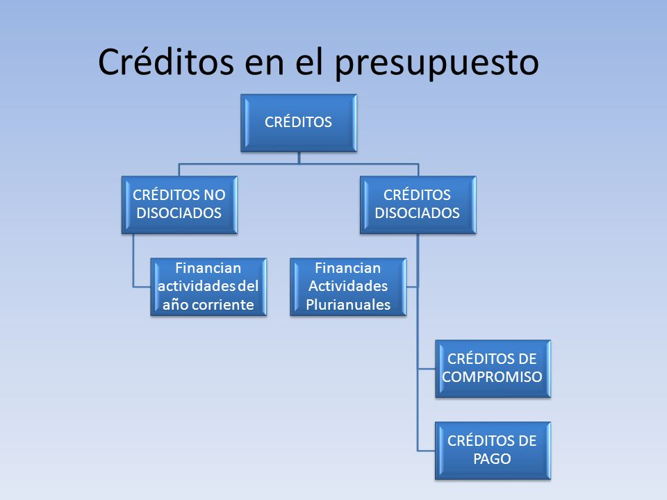 Créditos en el presupuesto CRÉDITOS CRÉDITOS NO DISOCIADOS Financian actividades del año corriente CRÉDITOS DISOCIADOS CRÉDITOS DE COMPROMISO CRÉDITOS