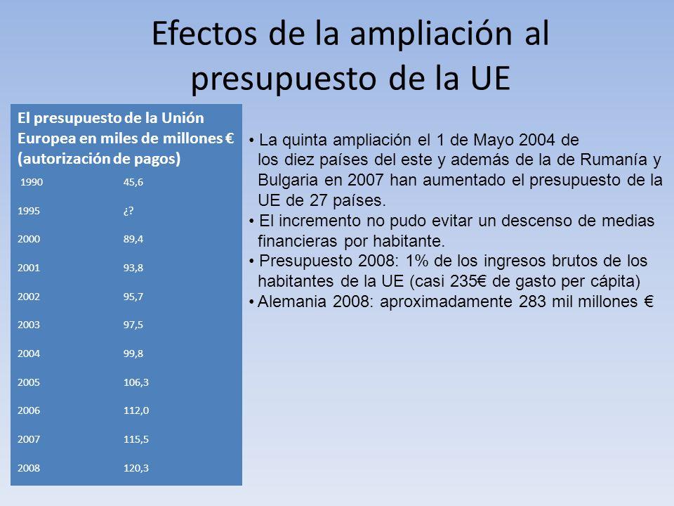 Efectos de la ampliación al presupuesto de la UE El presupuesto de la Unión Europea en miles de millones (autorización de pagos) 199045,6 1995¿? 20008