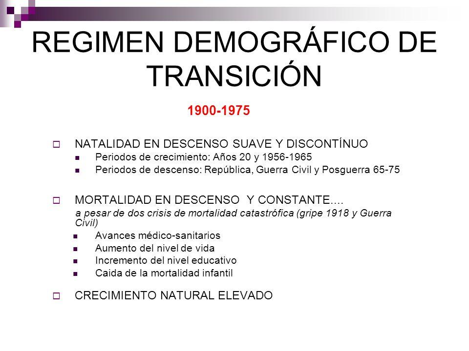 REGIMEN DEMOGRÁFICO DE TRANSICIÓN 1900-1975 NATALIDAD EN DESCENSO SUAVE Y DISCONTÍNUO Periodos de crecimiento: Años 20 y 1956-1965 Periodos de descens