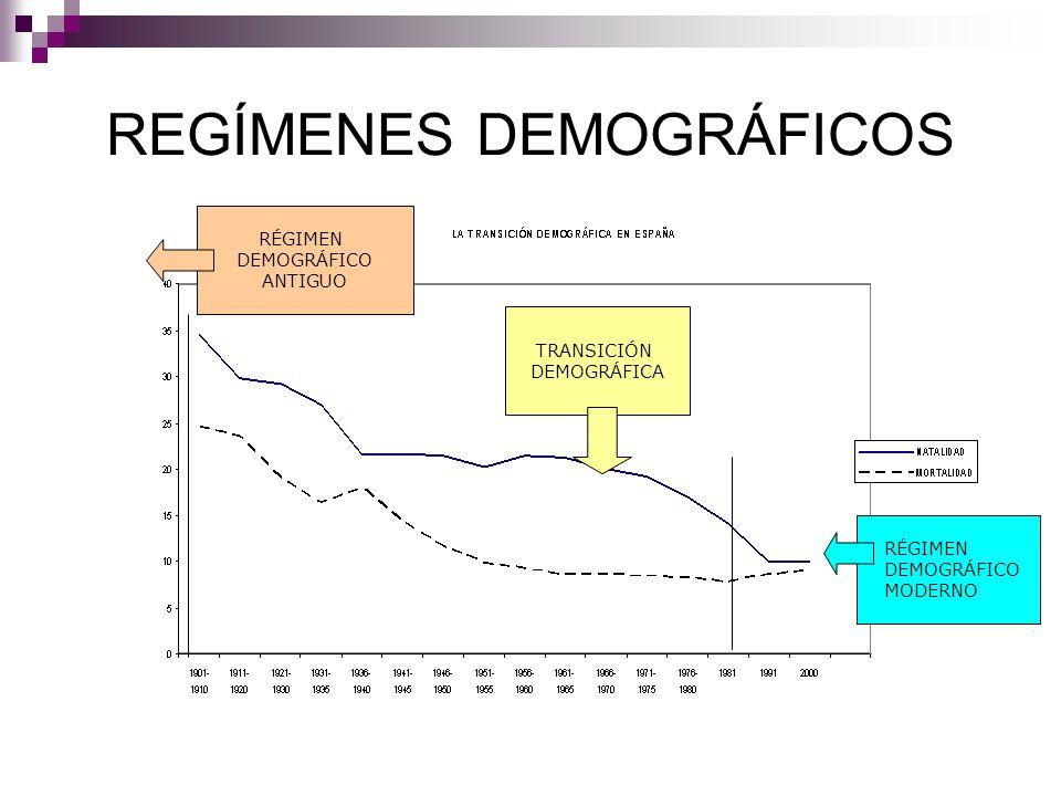 REGÍMENES DEMOGRÁFICOS TRANSICIÓN DEMOGRÁFICA RÉGIMEN DEMOGRÁFICO ANTIGUO RÉGIMEN DEMOGRÁFICO MODERNO