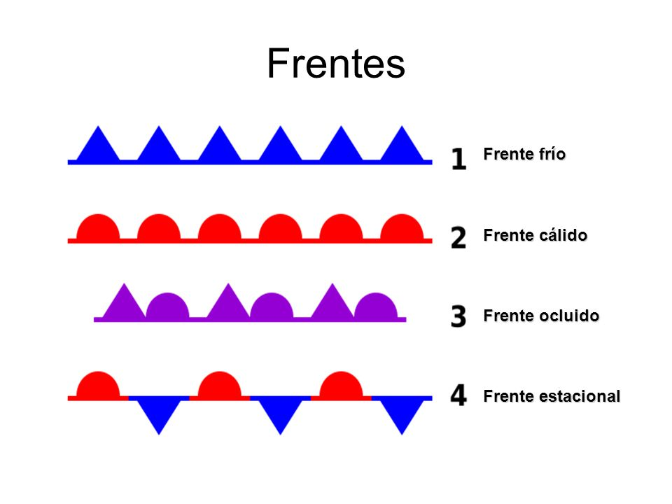Frentes Frente frío Frente cálido Frente ocluido Frente estacional