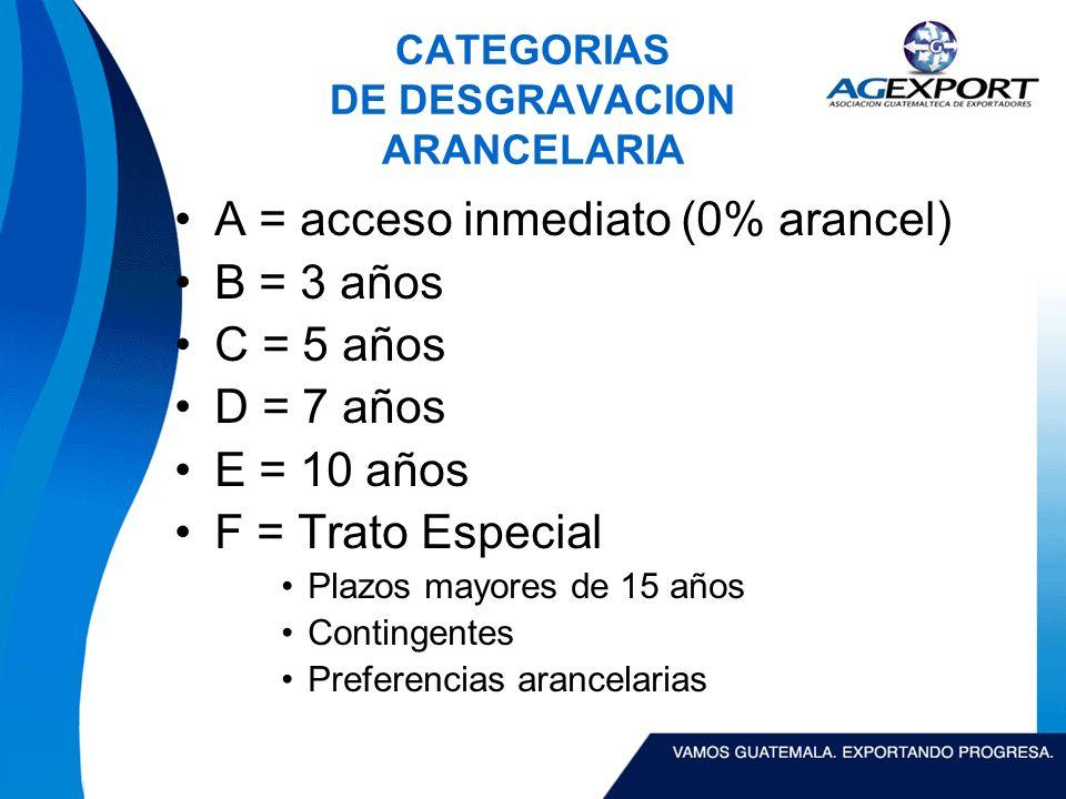 CATEGORIAS DE DESGRAVACION ARANCELARIA A = acceso inmediato (0% arancel) B = 3 años C = 5 años D = 7 años E = 10 años F = Trato Especial Plazos mayores de 15 años Contingentes Preferencias arancelarias