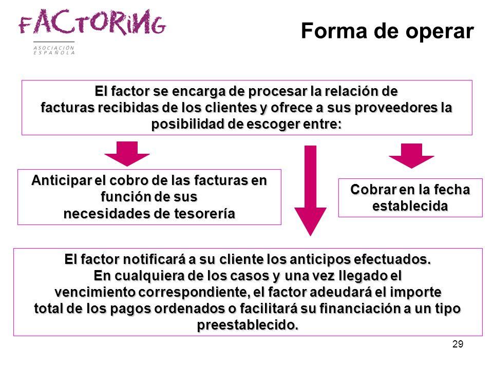 29 Forma de operar Anticipar el cobro de las facturas en función de sus necesidades de tesorería El factor se encarga de procesar la relación de factu