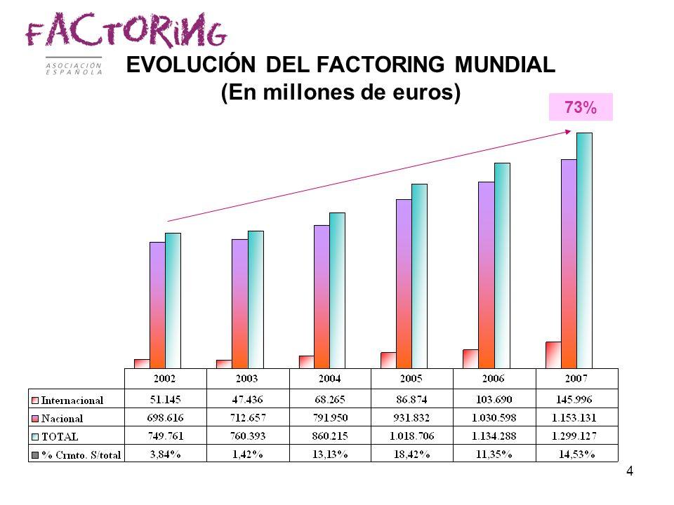 4 EVOLUCIÓN DEL FACTORING MUNDIAL (En millones de euros) 73%