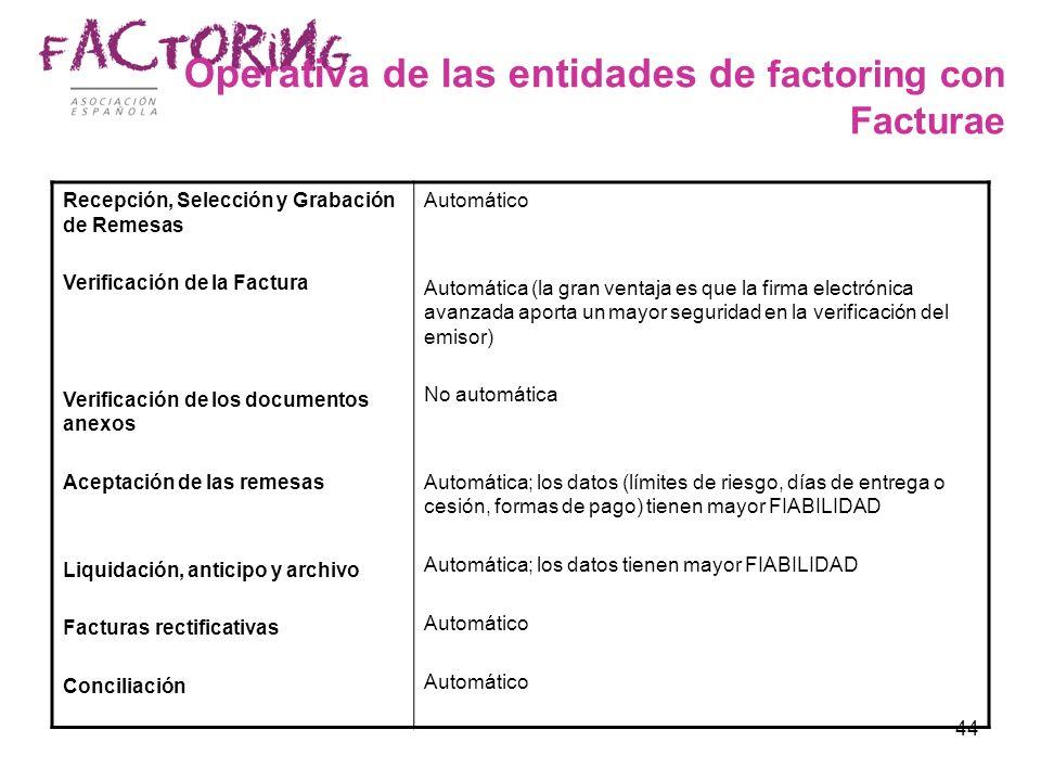 44 Operativa de las entidades de factoring con Facturae Recepción, Selección y Grabación de Remesas Verificación de la Factura Verificación de los doc