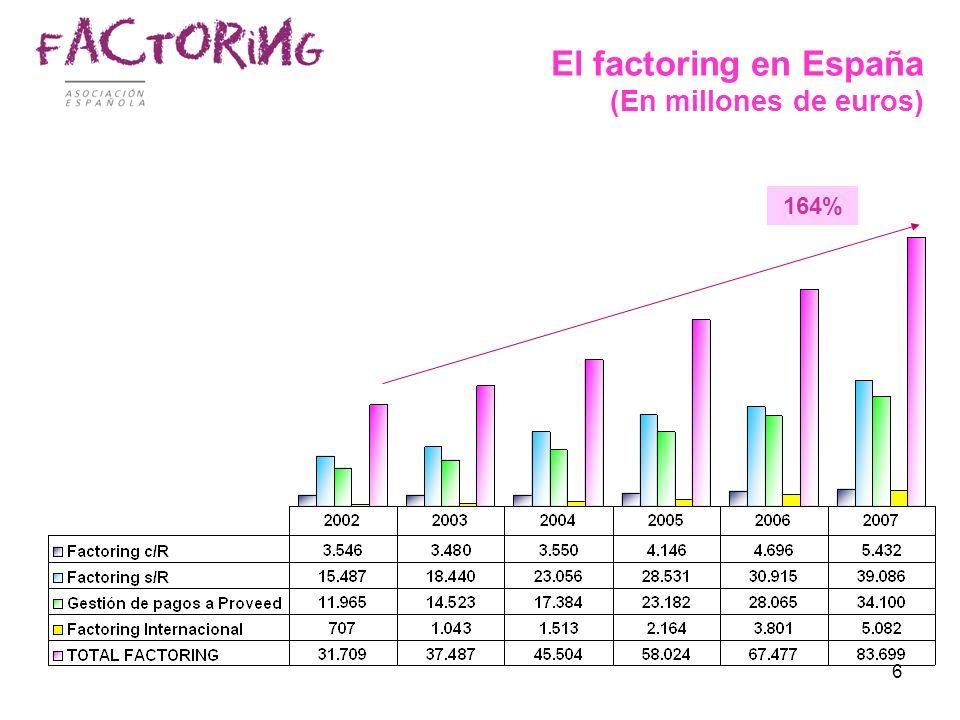 47 La AEF fue fundada en 1988 Acoge en su seno a la práctica totalidad de las entidades de crédito especializadas, lo que estimamos que supone una representatividad del 75% del total del mercado del factoring español.