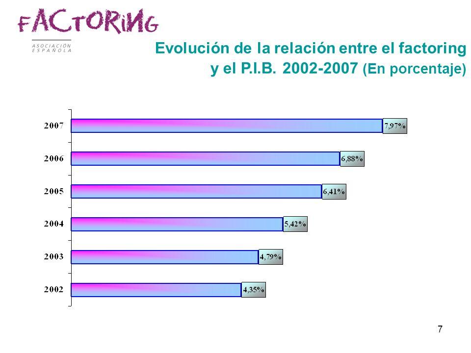 7 Evolución de la relación entre el factoring y el P.I.B. 2002-2007 (En porcentaje)