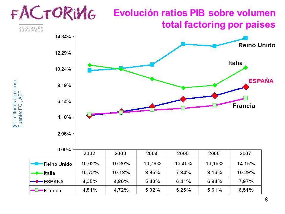 8 Evolución ratios PIB sobre volumen total factoring por países Reino Unido Italia Francia ESPAÑA (en millones de euros) Fuente: FCI, AEF