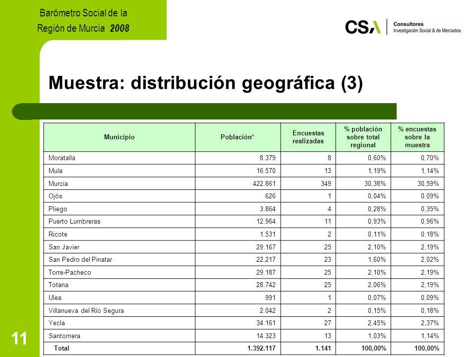 11 Muestra: distribución geográfica (3) MunicipioPoblación* Encuestas realizadas % población sobre total regional % encuestas sobre la muestra Moratalla8.37980,60%0,70% Mula16.570131,19%1,14% Murcia422.86134930,38%30,59% Ojós62610,04%0,09% Pliego3.86440,28%0,35% Puerto Lumbreras12.964110,93%0,96% Ricote1.53120,11%0,18% San Javier29.167252,10%2,19% San Pedro del Pinatar22.217231,60%2,02% Torre-Pacheco29.187252,10%2,19% Totana28.742252,06%2,19% Ulea99110,07%0,09% Villanueva del Río Segura2.04220,15%0,18% Yecla34.161272,45%2,37% Santomera14.323131,03%1,14% Total1.392.1171.141100,00% Barómetro Social de la Región de Murcia 2008