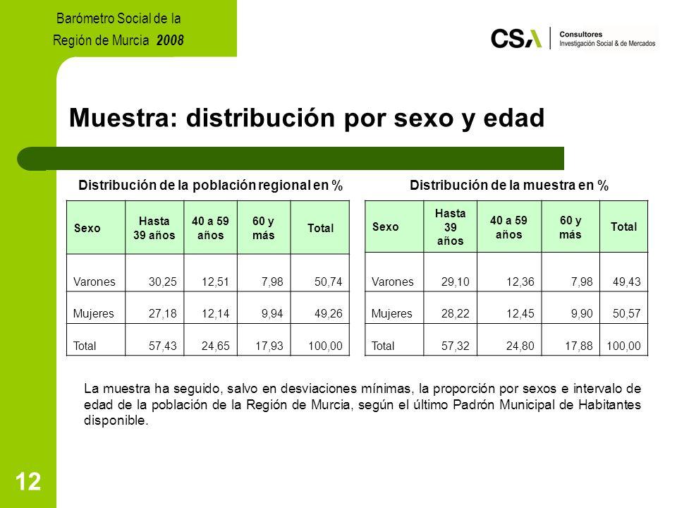 12 Muestra: distribución por sexo y edad Distribución de la población regional en % Distribución de la muestra en % La muestra ha seguido, salvo en desviaciones mínimas, la proporción por sexos e intervalo de edad de la población de la Región de Murcia, según el último Padrón Municipal de Habitantes disponible.