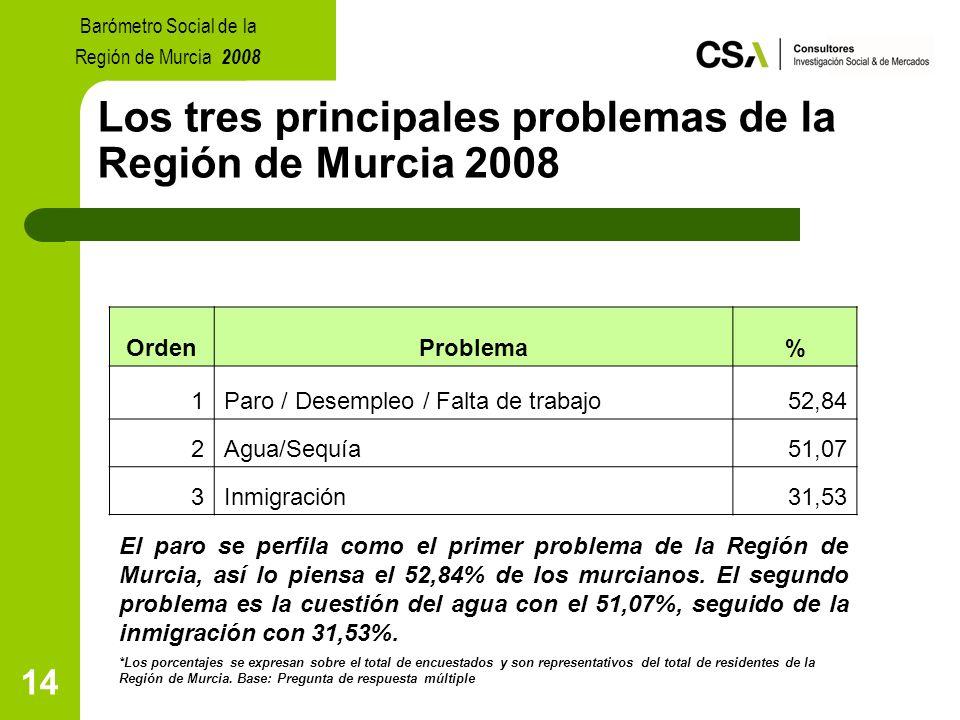 14 Los tres principales problemas de la Región de Murcia 2008 El paro se perfila como el primer problema de la Región de Murcia, así lo piensa el 52,84% de los murcianos.