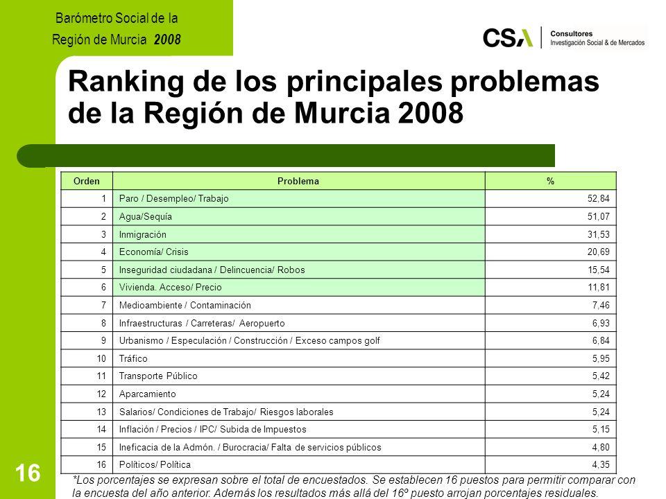 16 Ranking de los principales problemas de la Región de Murcia 2008 *Los porcentajes se expresan sobre el total de encuestados.