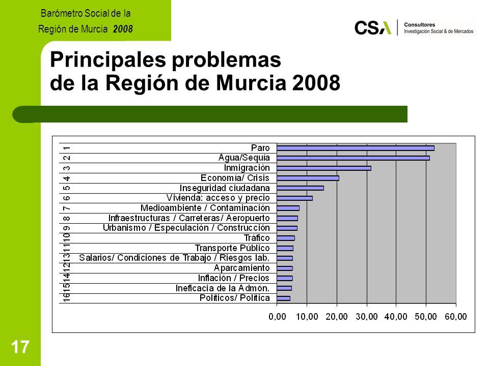 17 Principales problemas de la Región de Murcia 2008 Barómetro Social de la Región de Murcia 2008