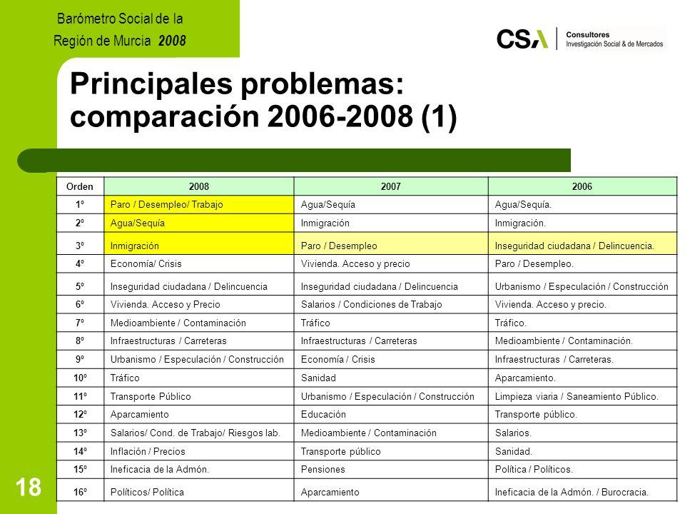 18 Principales problemas: comparación 2006-2008 (1) Barómetro Social de la Región de Murcia 2008 Orden200820072006 1ºParo / Desempleo/ TrabajoAgua/SequíaAgua/Sequía.
