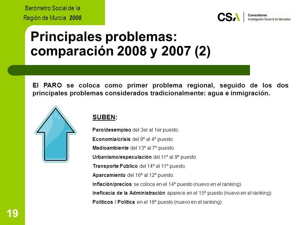 19 Principales problemas: comparación 2008 y 2007 (2) El PARO se coloca como primer problema regional, seguido de los dos principales problemas considerados tradicionalmente: agua e inmigración.