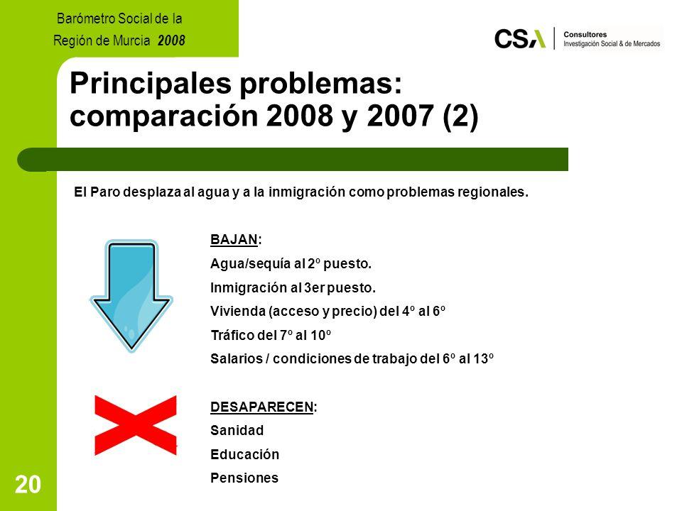 20 Principales problemas: comparación 2008 y 2007 (2) El Paro desplaza al agua y a la inmigración como problemas regionales.
