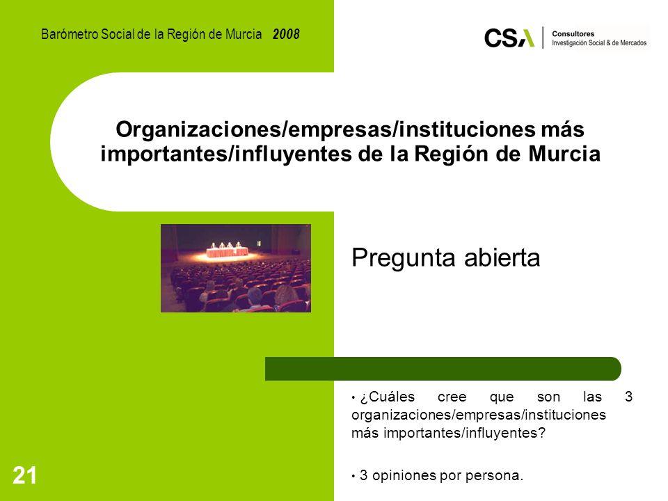 21 Organizaciones/empresas/instituciones más importantes/influyentes de la Región de Murcia Pregunta abierta ¿Cuáles cree que son las 3 organizaciones/empresas/instituciones más importantes/influyentes.