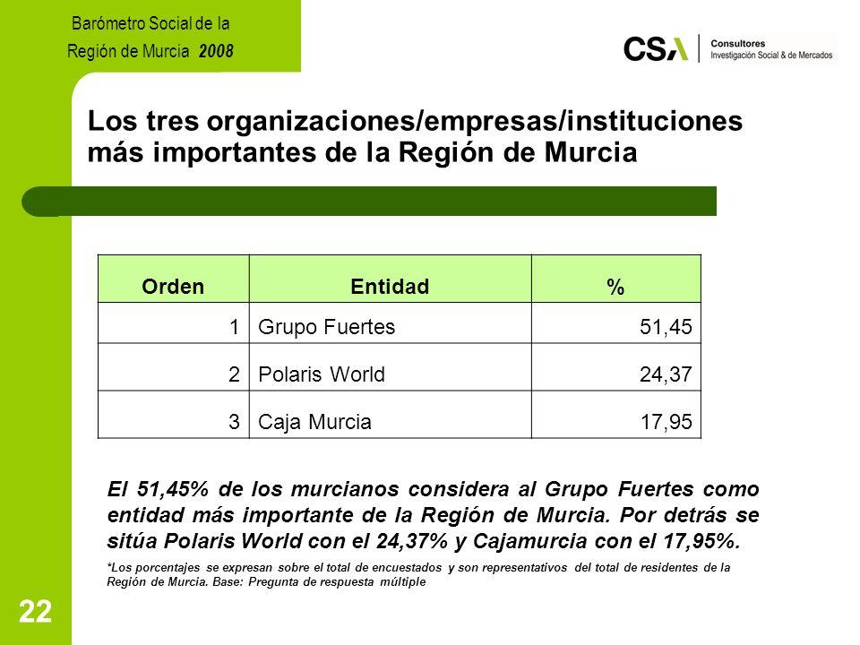 22 Los tres organizaciones/empresas/instituciones más importantes de la Región de Murcia Barómetro Social de la Región de Murcia 2008 OrdenEntidad% 1Grupo Fuertes51,45 2Polaris World24,37 3Caja Murcia17,95 El 51,45% de los murcianos considera al Grupo Fuertes como entidad más importante de la Región de Murcia.