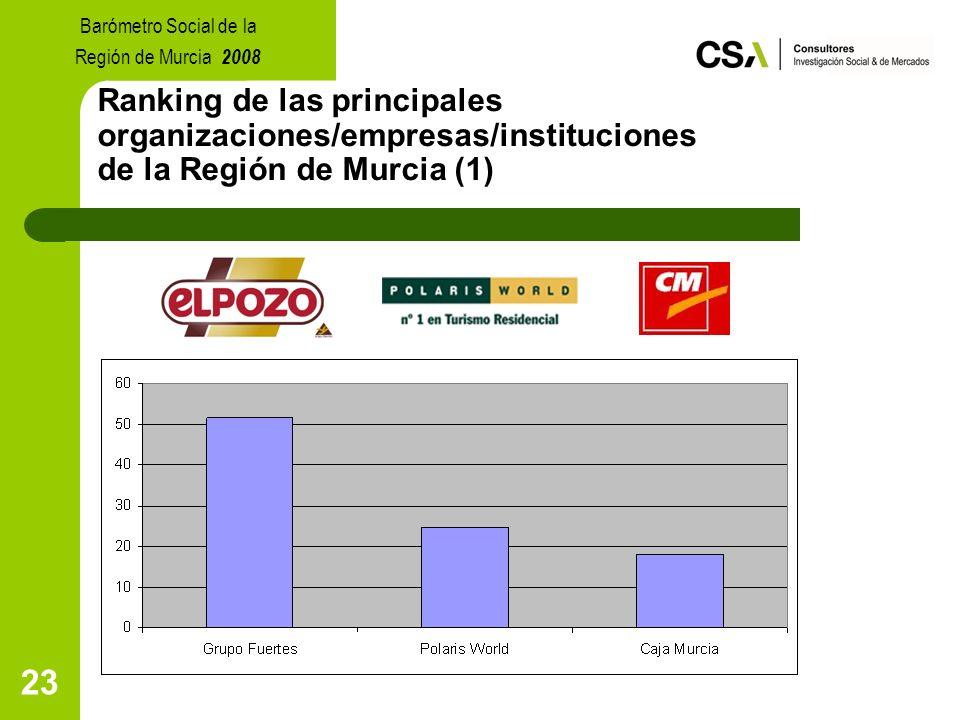 23 Ranking de las principales organizaciones/empresas/instituciones de la Región de Murcia (1) Barómetro Social de la Región de Murcia 2008