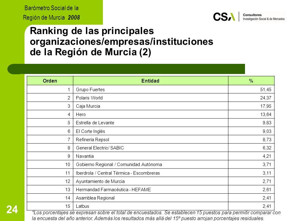 24 Ranking de las principales organizaciones/empresas/instituciones de la Región de Murcia (2) *Los porcentajes se expresan sobre el total de encuestados.