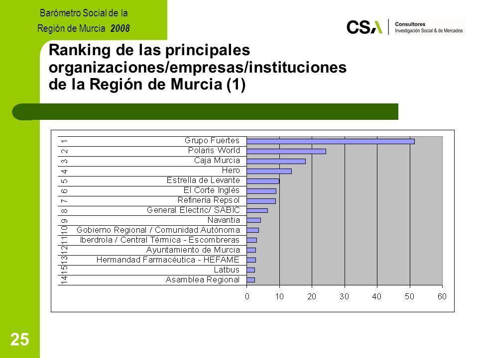 25 Ranking de las principales organizaciones/empresas/instituciones de la Región de Murcia (1) Barómetro Social de la Región de Murcia 2008