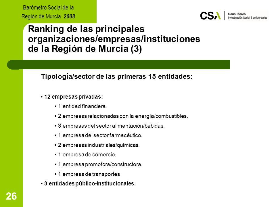 26 Ranking de las principales organizaciones/empresas/instituciones de la Región de Murcia (3) Tipología/sector de las primeras 15 entidades: 12 empresas privadas: 1 entidad financiera.