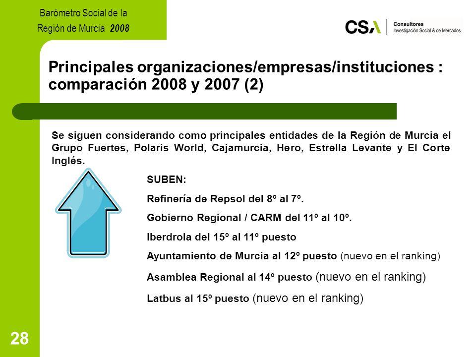 28 Principales organizaciones/empresas/instituciones : comparación 2008 y 2007 (2) Se siguen considerando como principales entidades de la Región de Murcia el Grupo Fuertes, Polaris World, Cajamurcia, Hero, Estrella Levante y El Corte Inglés.