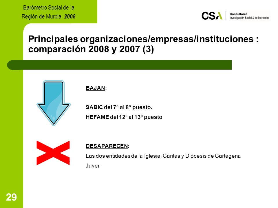 29 Principales organizaciones/empresas/instituciones : comparación 2008 y 2007 (3) BAJAN: SABIC del 7º al 8º puesto.