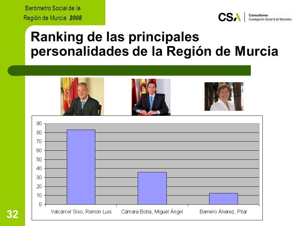32 Ranking de las principales personalidades de la Región de Murcia Barómetro Social de la Región de Murcia 2008