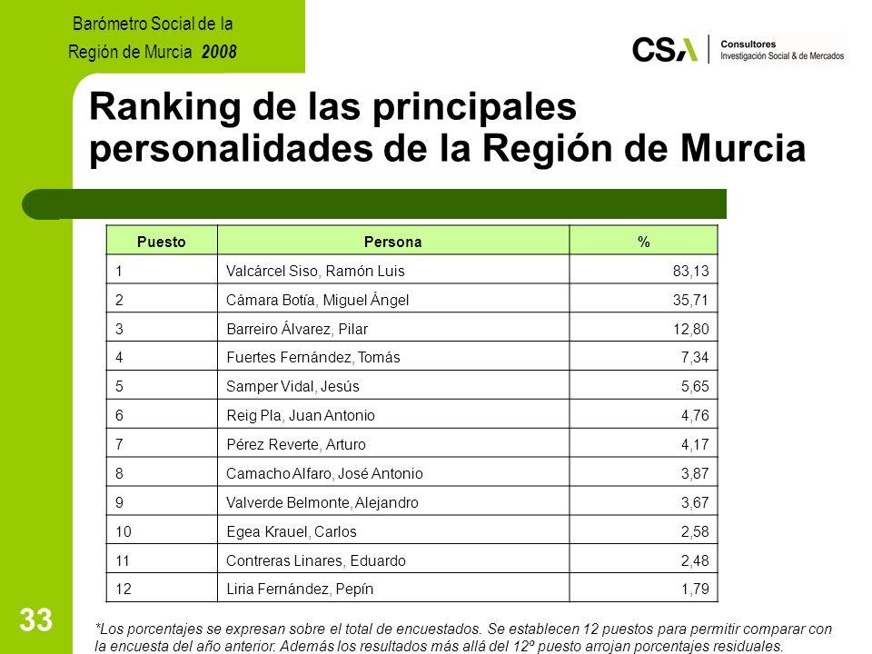 33 Ranking de las principales personalidades de la Región de Murcia *Los porcentajes se expresan sobre el total de encuestados.