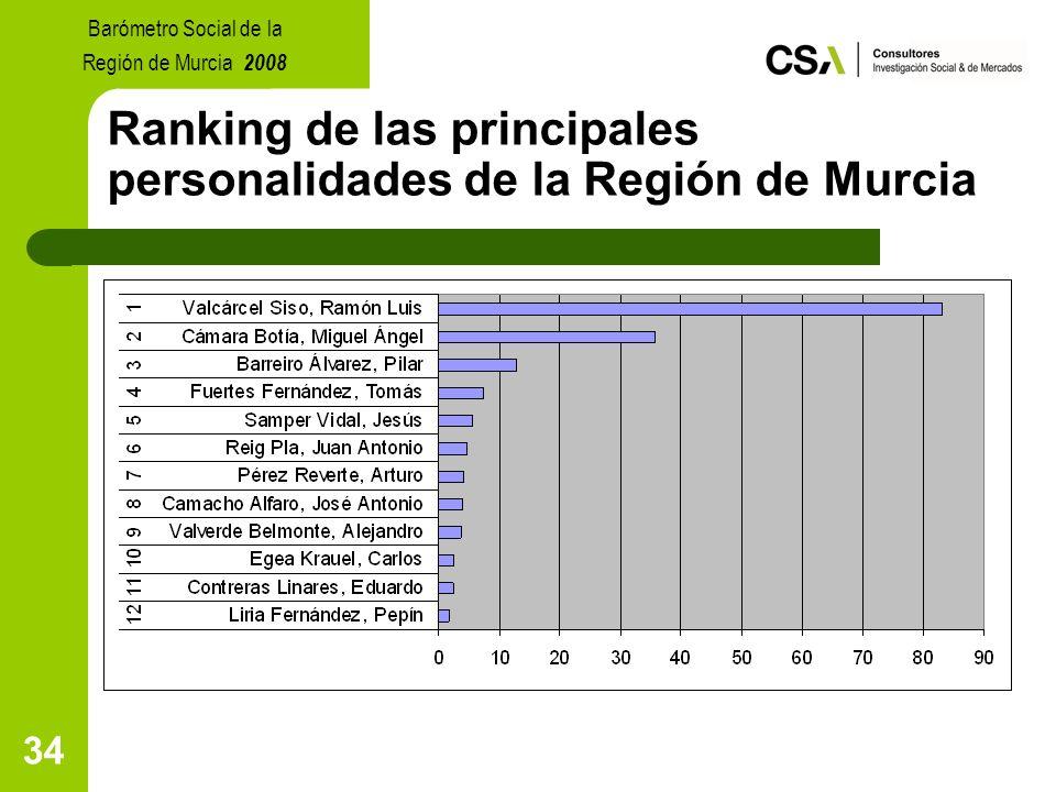 34 Ranking de las principales personalidades de la Región de Murcia Barómetro Social de la Región de Murcia 2008