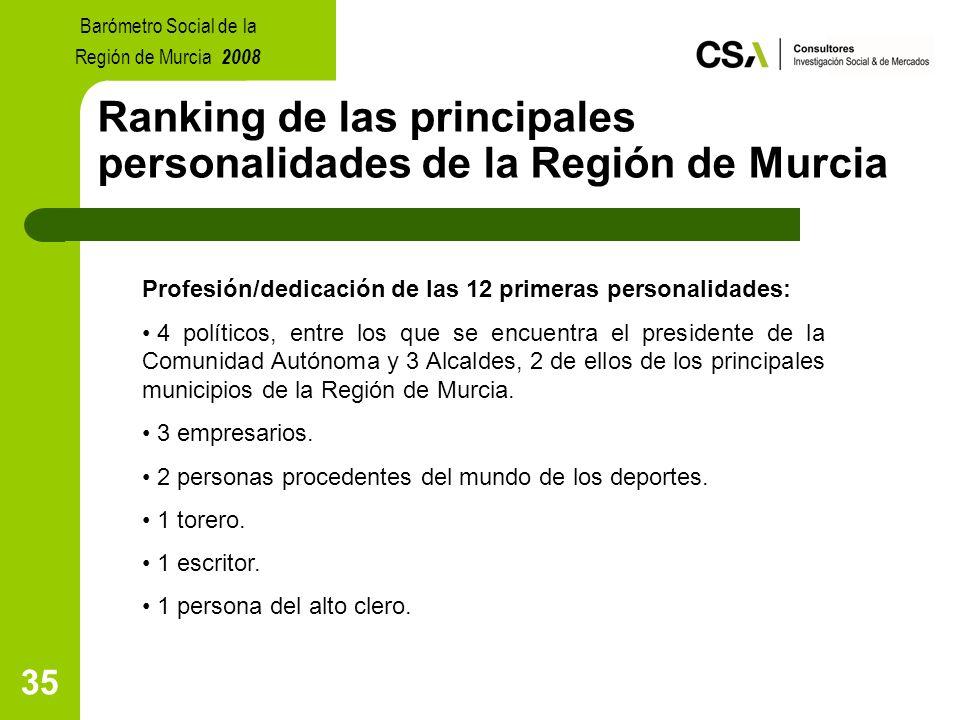 35 Ranking de las principales personalidades de la Región de Murcia Profesión/dedicación de las 12 primeras personalidades: 4 políticos, entre los que se encuentra el presidente de la Comunidad Autónoma y 3 Alcaldes, 2 de ellos de los principales municipios de la Región de Murcia.
