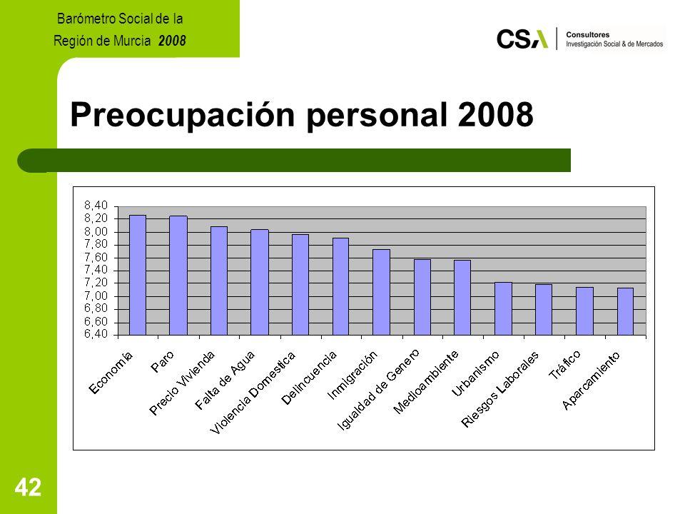 42 Preocupación personal 2008 Barómetro Social de la Región de Murcia 2008