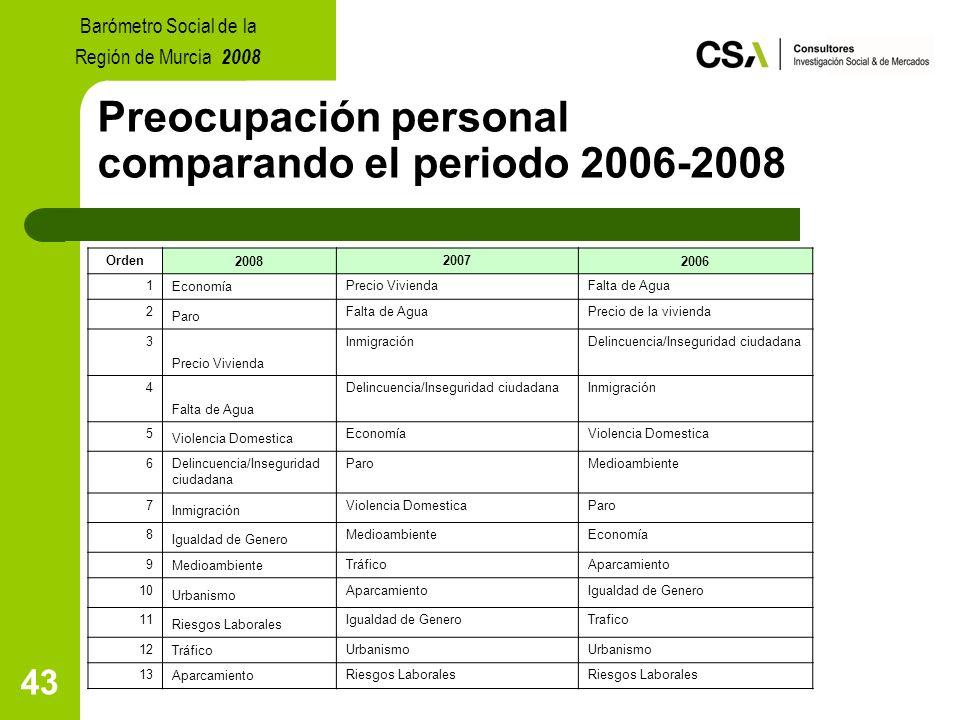 43 Preocupación personal comparando el periodo 2006-2008 Barómetro Social de la Región de Murcia 2008 Orden200820072006 1EconomíaPrecio ViviendaFalta de Agua 2 Paro Falta de AguaPrecio de la vivienda 3 Precio Vivienda InmigraciónDelincuencia/Inseguridad ciudadana 4 Falta de Agua Delincuencia/Inseguridad ciudadanaInmigración 5 Violencia Domestica EconomíaViolencia Domestica 6Delincuencia/Inseguridad ciudadana ParoMedioambiente 7 Inmigración Violencia DomesticaParo 8 Igualdad de Genero MedioambienteEconomía 9MedioambienteTráficoAparcamiento 10 Urbanismo AparcamientoIgualdad de Genero 11 Riesgos Laborales Igualdad de GeneroTrafico 12TráficoUrbanismo 13AparcamientoRiesgos Laborales