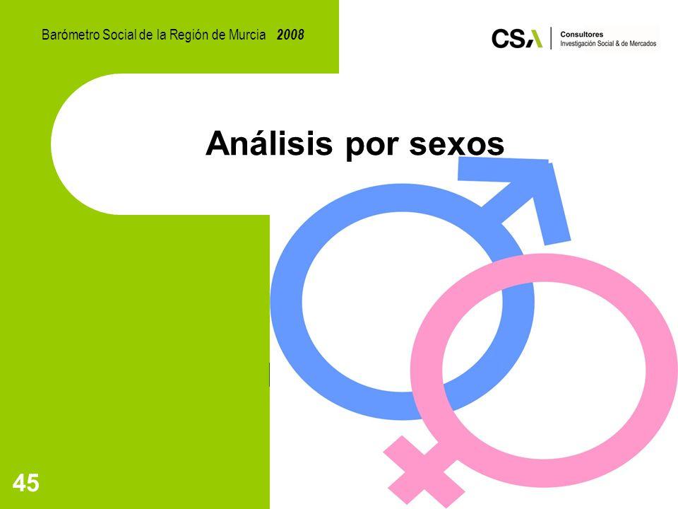 45 Análisis por sexos Barómetro Social de la Región de Murcia 2008