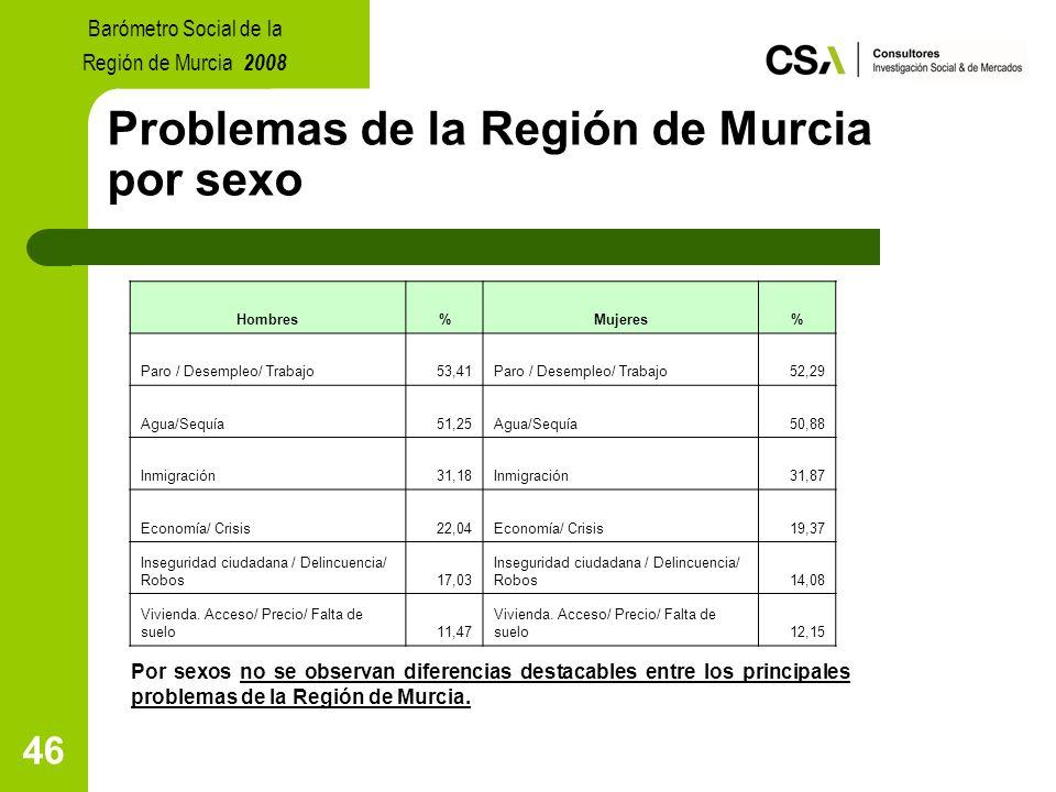 46 Problemas de la Región de Murcia por sexo Por sexos no se observan diferencias destacables entre los principales problemas de la Región de Murcia.