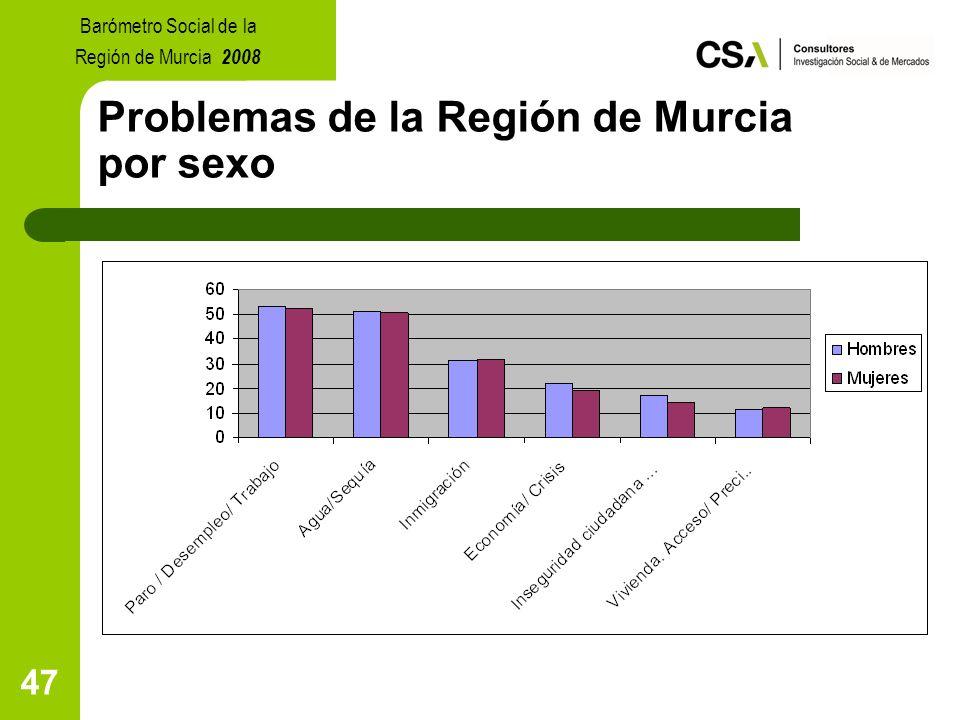 47 Problemas de la Región de Murcia por sexo Barómetro Social de la Región de Murcia 2008