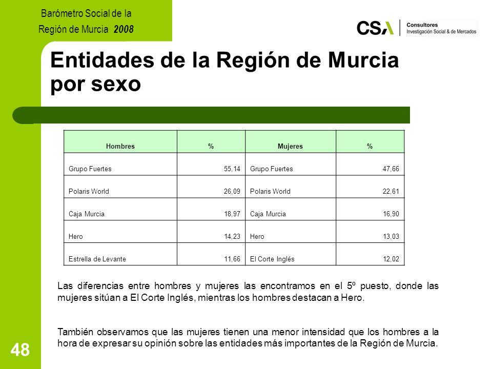 48 Entidades de la Región de Murcia por sexo Las diferencias entre hombres y mujeres las encontramos en el 5º puesto, donde las mujeres sitúan a El Corte Inglés, mientras los hombres destacan a Hero.