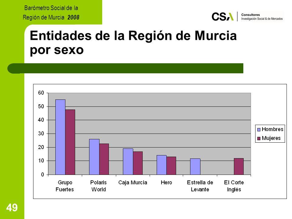 49 Entidades de la Región de Murcia por sexo Barómetro Social de la Región de Murcia 2008