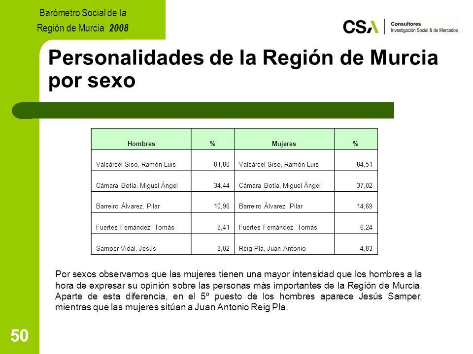 50 Personalidades de la Región de Murcia por sexo Por sexos observamos que las mujeres tienen una mayor intensidad que los hombres a la hora de expresar su opinión sobre las personas más importantes de la Región de Murcia.