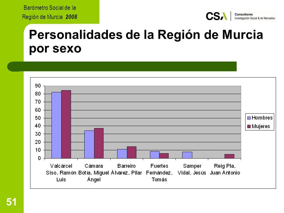 51 Personalidades de la Región de Murcia por sexo Barómetro Social de la Región de Murcia 2008