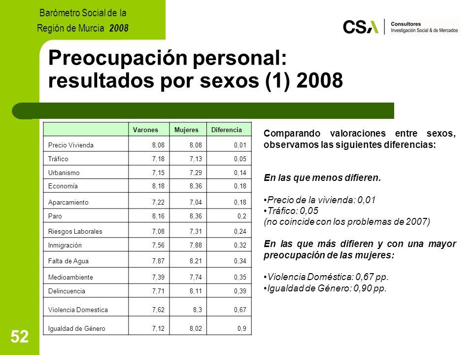 52 Preocupación personal: resultados por sexos (1) 2008 Comparando valoraciones entre sexos, observamos las siguientes diferencias: En las que menos difieren.
