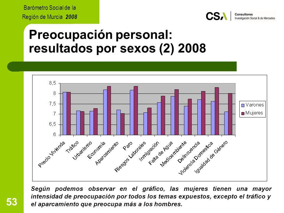 53 Preocupación personal: resultados por sexos (2) 2008 Según podemos observar en el gráfico, las mujeres tienen una mayor intensidad de preocupación por todos los temas expuestos, excepto el tráfico y el aparcamiento que preocupa más a los hombres.