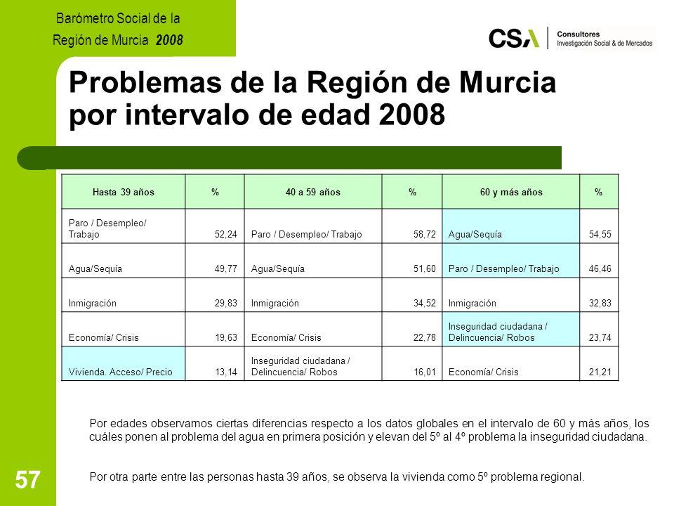 57 Problemas de la Región de Murcia por intervalo de edad 2008 Por edades observamos ciertas diferencias respecto a los datos globales en el intervalo de 60 y más años, los cuáles ponen al problema del agua en primera posición y elevan del 5º al 4º problema la inseguridad ciudadana.