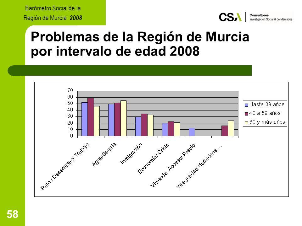 58 Problemas de la Región de Murcia por intervalo de edad 2008 Barómetro Social de la Región de Murcia 2008