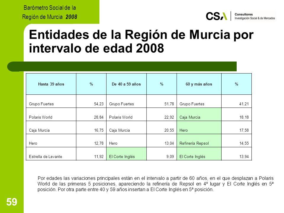 59 Entidades de la Región de Murcia por intervalo de edad 2008 Por edades las variaciones principales están en el intervalo a partir de 60 años, en el que desplazan a Polaris World de las primeras 5 posiciones, apareciendo la refinería de Repsol en 4º lugar y El Corte Inglés en 5ª posición.